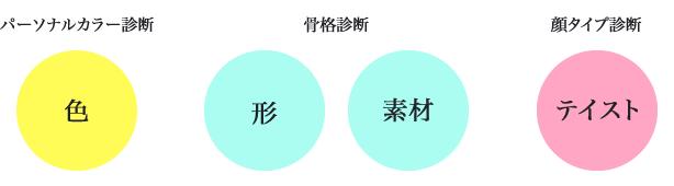 色、形、素材、テイストという4つの要素