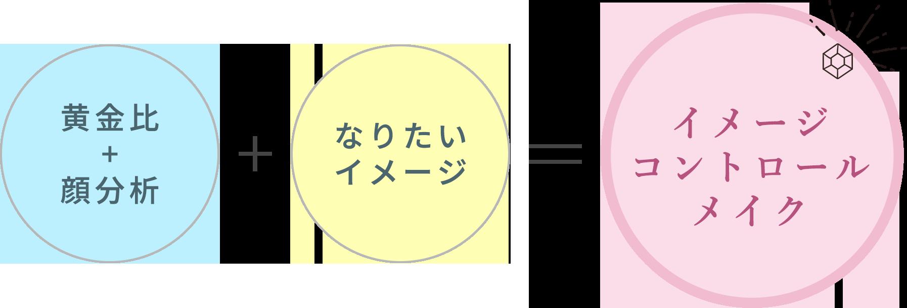 イメージコントロールメイク(イメコンメイク)の図解
